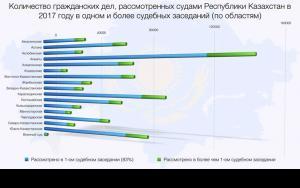 Количество гражданских дел, рассмотренных судами Республики Казахстан в 2017 году в одном и более судебных заседаний (по областям)