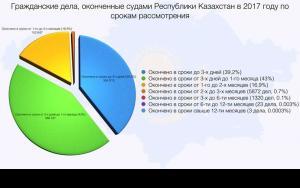 Рассмотрение гражданских дел в судах по срокам - 2017 копия